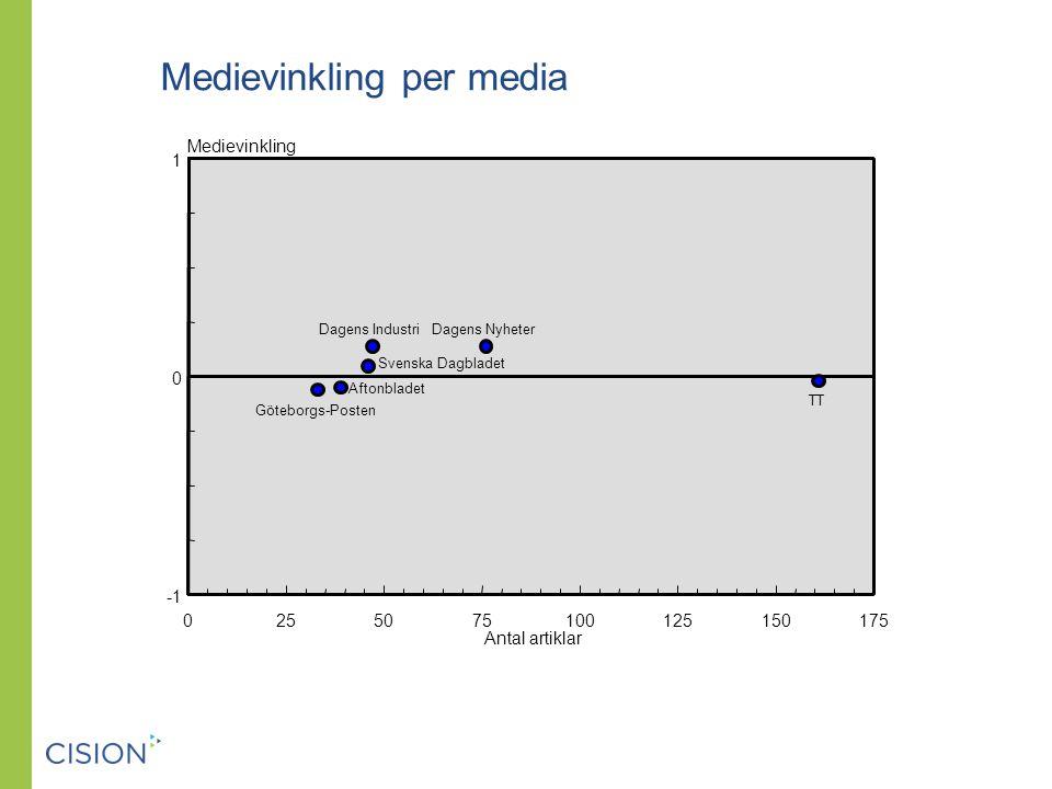 Medievinkling per media Antal artiklar Medievinkling 0255075100125150175 0 1 Aftonbladet Dagens IndustriDagens Nyheter Göteborgs-Posten Svenska Dagbladet TT