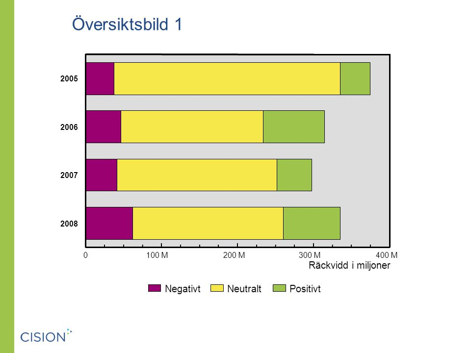 Budskap Genom det extrema fokuset på Skidskytte-VM kommuniceras budskapet att Östersund är en vinterstad i betydligt högre grad än under 2007.