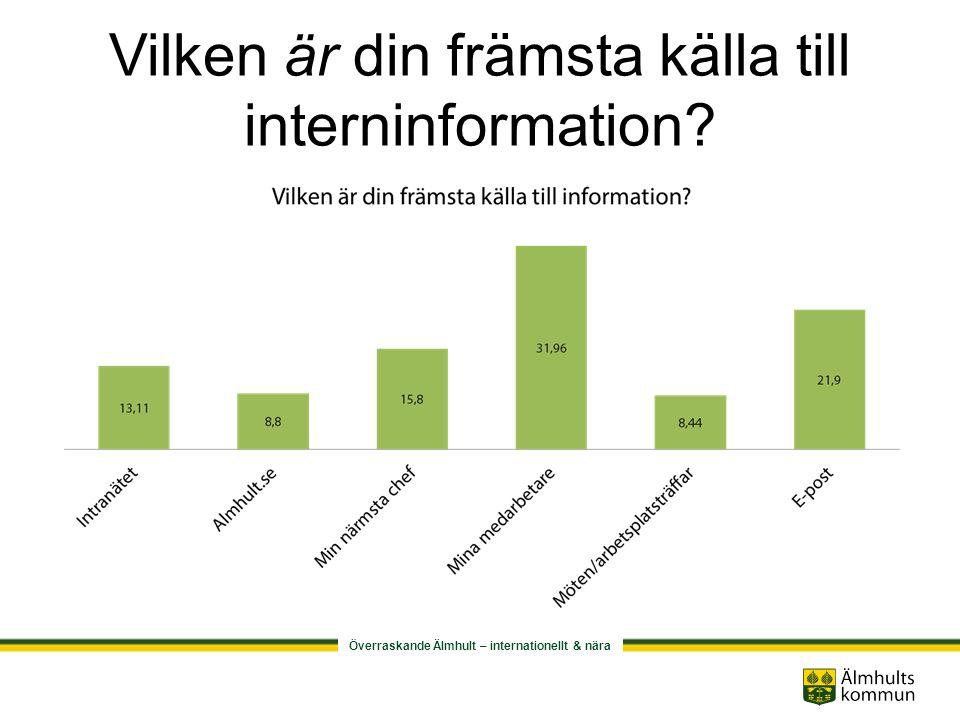 Överraskande Älmhult – internationellt & nära Hur vill du främst få interninformation?