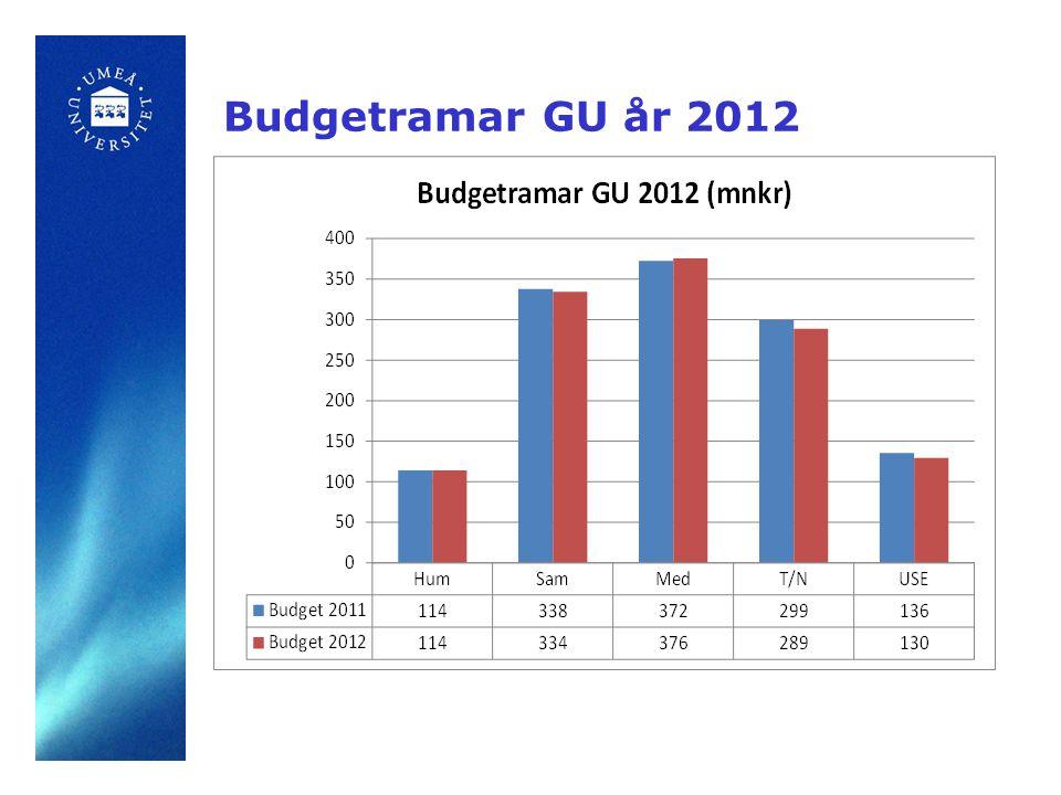 Budgetramar GU år 2012