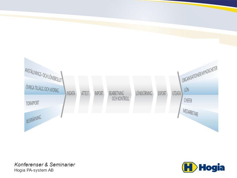 Konferenser & Seminarier Hogia PA-system AB Effektiv insamling av indata –Enhetlig inrapportering –För organisationen tydliga tidsramar för rapportering och attest –Tydliga regler för hantering av ledigheter och frånvaro –Tydliga förväntningar på medarbetare, attestant, löneexpert och slutattestant –Hög grad av systemstöd