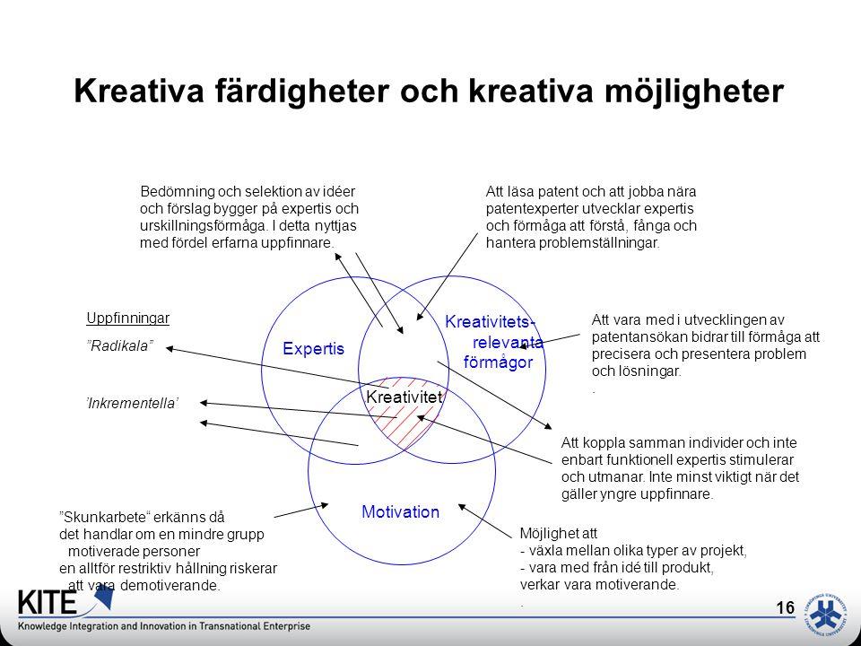 16 Expertis Kreativitets- relevanta förmågor Motivation Kreativitet Bedömning och selektion av idéer och förslag bygger på expertis och urskillningsförmåga.