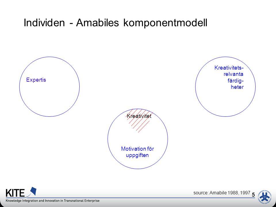 5 Individen - Amabiles komponentmodell Motivation för uppgiften Kreativitet source: Amabile 1988, 1997 Expertis Kreativitets- relvanta färdig- heter