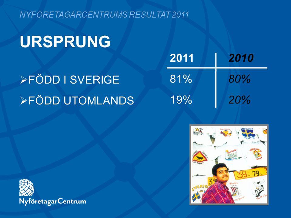 URSPRUNG 2011 2010 81%80% 19%20% NYFÖRETAGARCENTRUMS RESULTAT 2011  FÖDD I SVERIGE  FÖDD UTOMLANDS