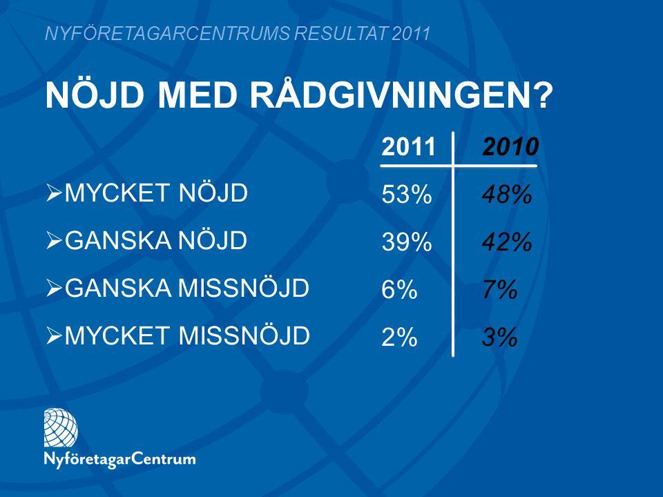  MYCKET NÖJD  GANSKA NÖJD  GANSKA MISSNÖJD  MYCKET MISSNÖJD 2011 2010 53%48% 39%42% 6%7% 2%3% NYFÖRETAGARCENTRUMS RESULTAT 2011 NÖJD MED RÅDGIVNIN