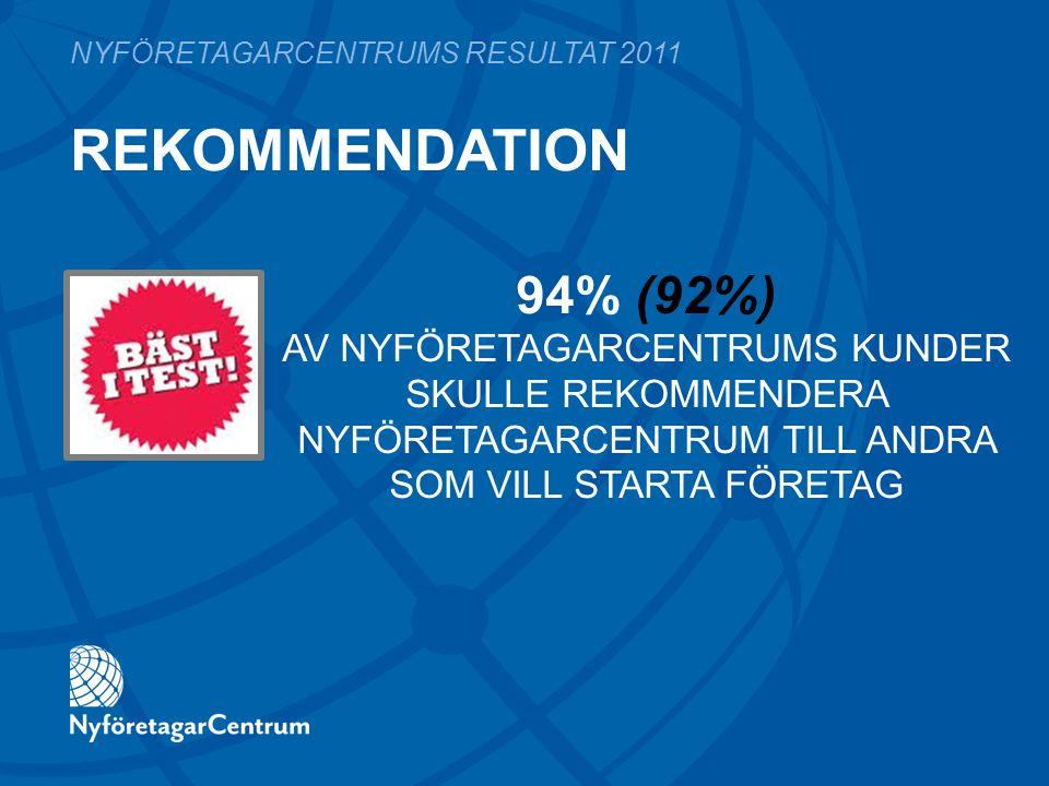 REKOMMENDATION NYFÖRETAGARCENTRUMS RESULTAT 2011 94% (92%) AV NYFÖRETAGARCENTRUMS KUNDER SKULLE REKOMMENDERA NYFÖRETAGARCENTRUM TILL ANDRA SOM VILL ST