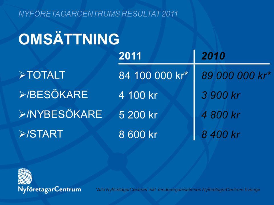 OMSÄTTNING 2011 2010 84 100 000 kr*89 000 000 kr* 4 100 kr3 900 kr 5 200 kr4 800 kr 8 600 kr8 400 kr NYFÖRETAGARCENTRUMS RESULTAT 2011  TOTALT  /BES