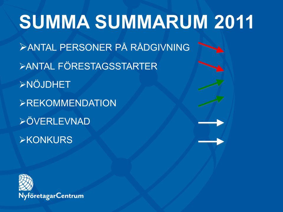 SUMMA SUMMARUM 2011  ANTAL PERSONER PÅ RÅDGIVNING  ANTAL FÖRESTAGSSTARTER  NÖJDHET  REKOMMENDATION  ÖVERLEVNAD  KONKURS