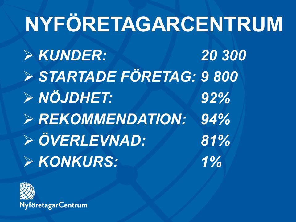  KUNDER: 20 300  STARTADE FÖRETAG: 9 800  NÖJDHET: 92%  REKOMMENDATION: 94%  ÖVERLEVNAD: 81%  KONKURS: 1% NYFÖRETAGARCENTRUM
