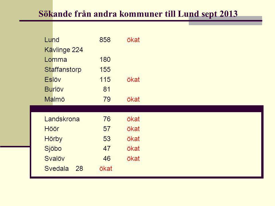 Sökande från andra kommuner till Lund sept 2013 Lund858 ökat Kävlinge224 Lomma180 Staffanstorp155 Eslöv115 ökat Burlöv 81 Malmö 79 ökat Landskrona 76