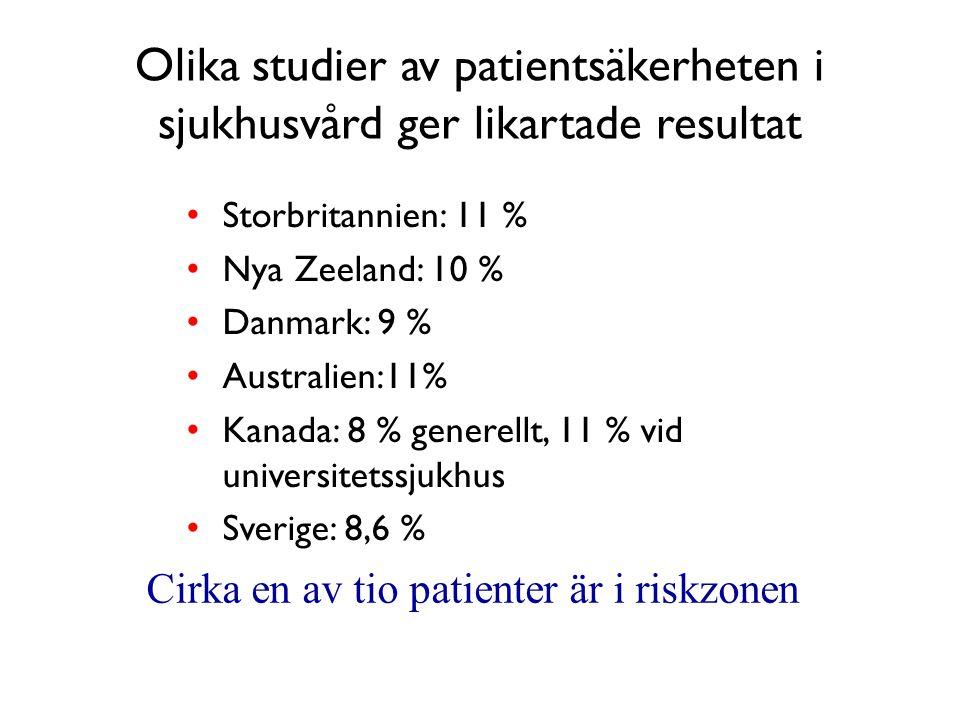 Olika studier av patientsäkerheten i sjukhusvård ger likartade resultat • Storbritannien: 11 % • Nya Zeeland: 10 % • Danmark: 9 % • Australien:11% • Kanada: 8 % generellt, 11 % vid universitetssjukhus • Sverige: 8,6 % Cirka en av tio patienter är i riskzonen