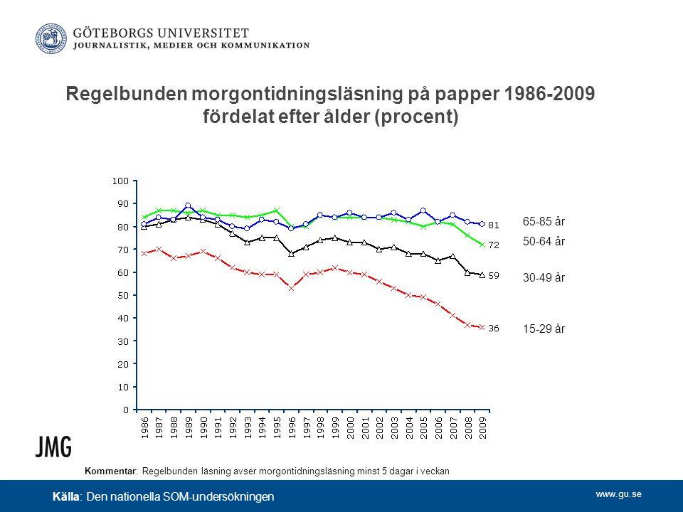 www.gu.se Regelbunden morgontidningsläsning på papper 1986-2009 fördelat efter ålder (procent) Kommentar: Regelbunden läsning avser morgontidningsläsn