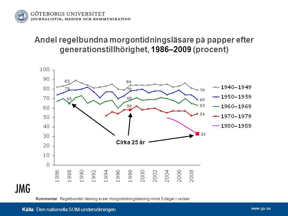 www.gu.se Andel regelbundna morgontidningsläsare på papper efter generationstillhörighet, 1986–2009 (procent) Källa: Den nationella SOM-undersökningen