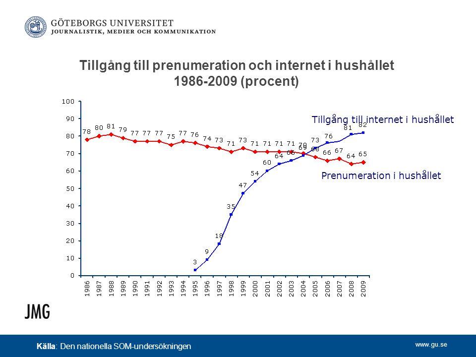 www.gu.se Tillgång till prenumeration och internet i hushållet 1986-2009 (procent) Prenumeration i hushållet Tillgång till internet i hushållet Källa: