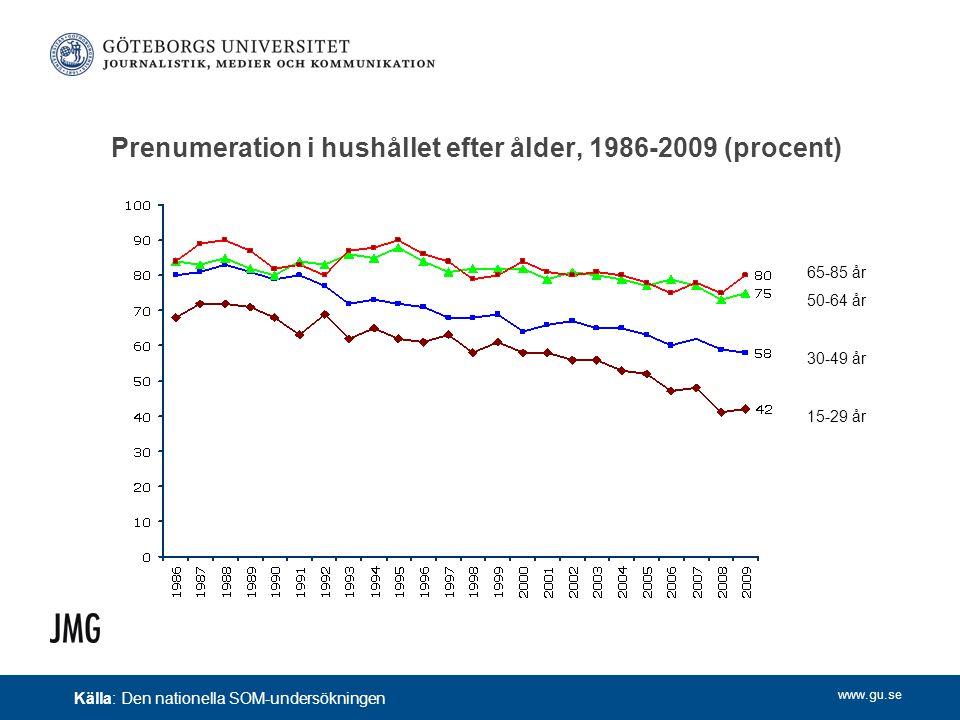 www.gu.se Prenumeration i hushållet efter ålder, 1986-2009 (procent) Källa: Den nationella SOM-undersökningen 65-85 år 50-64 år 30-49 år 15-29 år