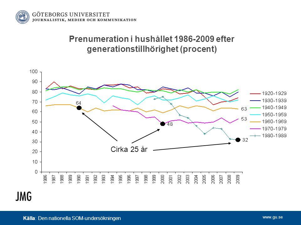 www.gu.se Prenumeration i hushållet 1986-2009 efter generationstillhörighet (procent) Cirka 25 år Källa: Den nationella SOM-undersökningen