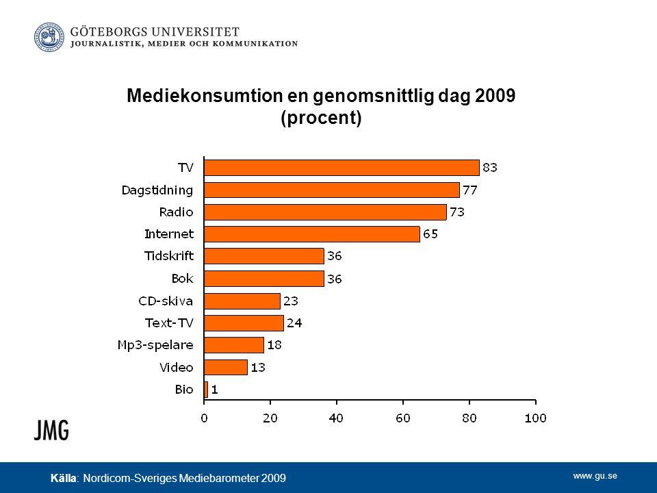 www.gu.se Mediekonsumtion en genomsnittlig dag 2009 (procent) Källa: Nordicom-Sveriges Mediebarometer 2009
