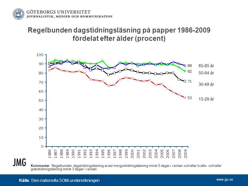 www.gu.se Regelbunden dagstidningsläsning på papper 1986-2009 fördelat efter ålder (procent) Kommentar: Regelbunden dagstidningsläsning avser morgonti