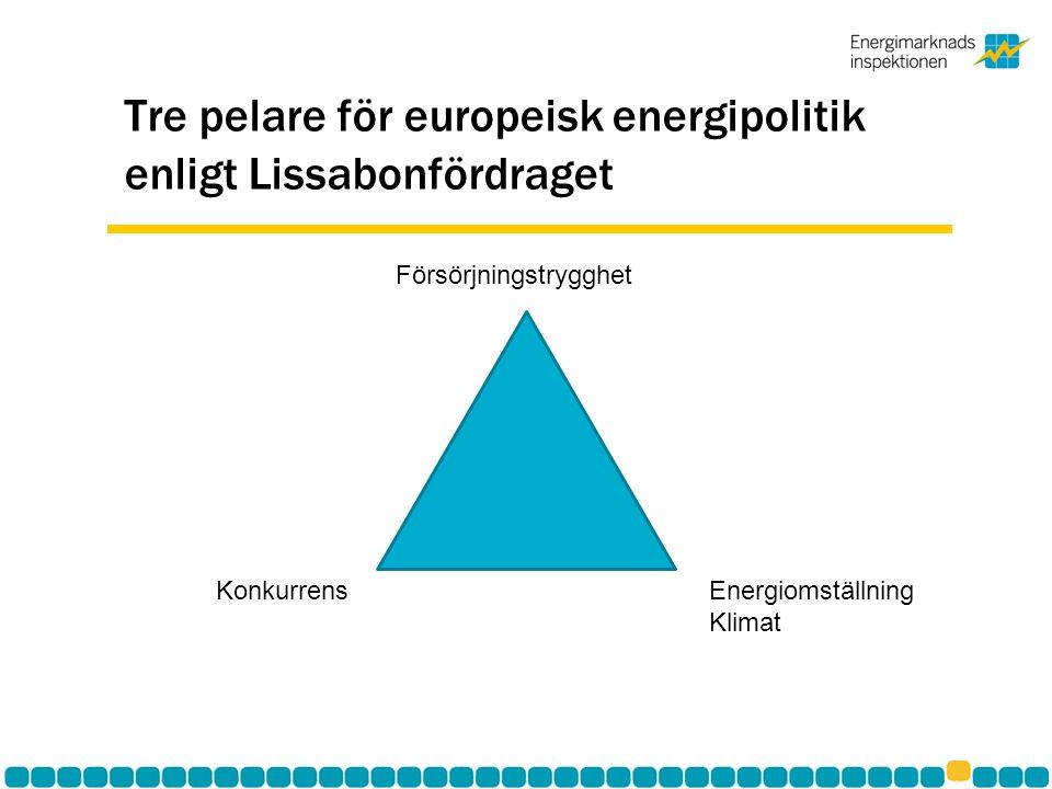 Tre pelare för europeisk energipolitik enligt Lissabonfördraget Försörjningstrygghet Konkurrens Energiomställning Klimat
