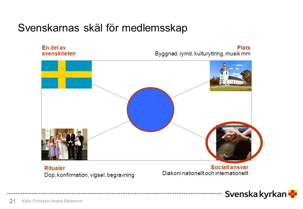 22 Svenska kyrkans internationella uppdrag •Internationell diakoni och kyrkosamverkan •Svensk församlings- verksamhet