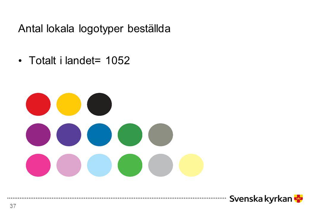 37 Antal lokala logotyper beställda • Totalt i landet= 1052