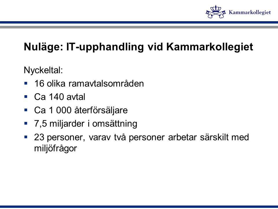 IT-upphandling för miljön Hans Sundström