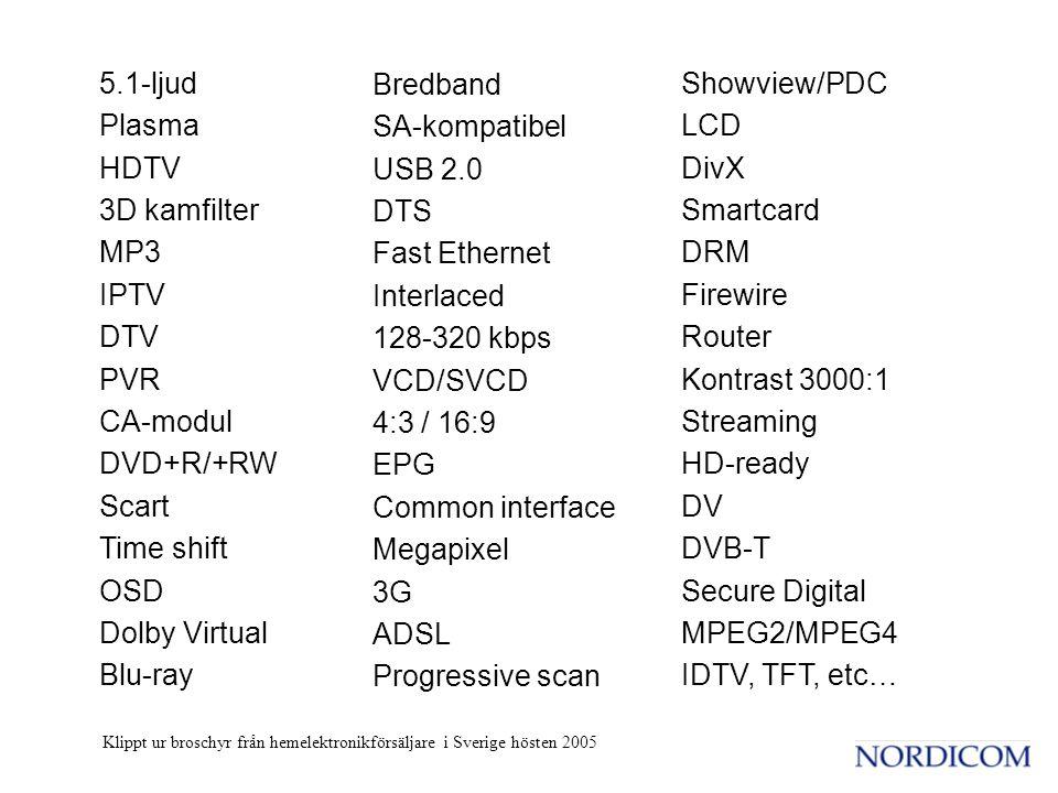 5.1-ljud Plasma HDTV 3D kamfilter MP3 IPTV DTV PVR CA-modul DVD+R/+RW Scart Time shift OSD Dolby Virtual Blu-ray Bredband SA-kompatibel USB 2.0 DTS Fast Ethernet Interlaced 128-320 kbps VCD/SVCD 4:3 / 16:9 EPG Common interface Megapixel 3G ADSL Progressive scan Showview/PDC LCD DivX Smartcard DRM Firewire Router Kontrast 3000:1 Streaming HD-ready DV DVB-T Secure Digital MPEG2/MPEG4 IDTV, TFT, etc… Klippt ur broschyr från hemelektronikförsäljare i Sverige hösten 2005