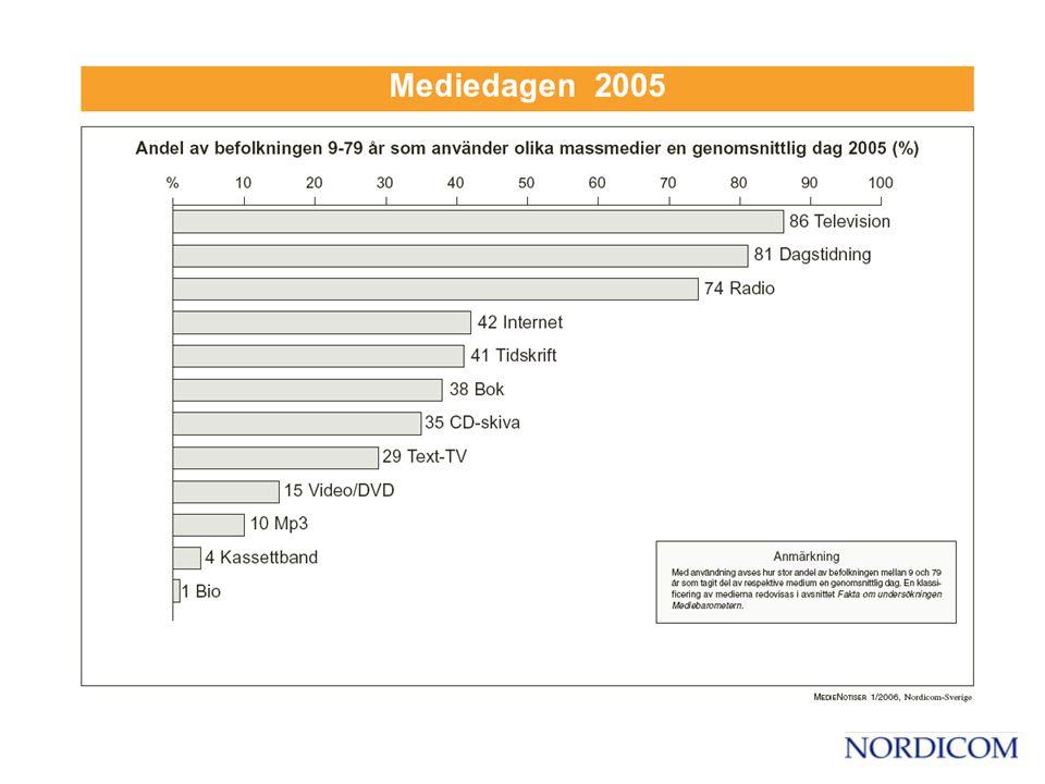 Mediedagen 1979 och 2005 Andel av befolkningen 9-79 år som använder olika massmedier en genomsnittlig dag (%)