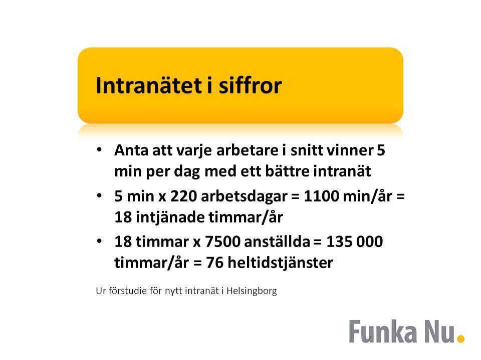 Intranätet i siffror • Anta att varje arbetare i snitt vinner 5 min per dag med ett bättre intranät • 5 min x 220 arbetsdagar = 1100 min/år = 18 intjänade timmar/år • 18 timmar x 7500 anställda = 135 000 timmar/år = 76 heltidstjänster Ur förstudie för nytt intranät i Helsingborg
