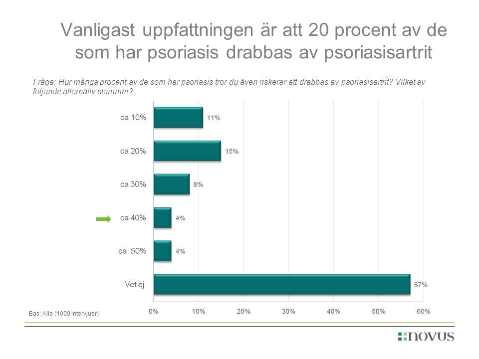 Vanligast uppfattningen är att 20 procent av de som har psoriasis drabbas av psoriasisartrit Fråga: Hur många procent av de som har psoriasis tror du