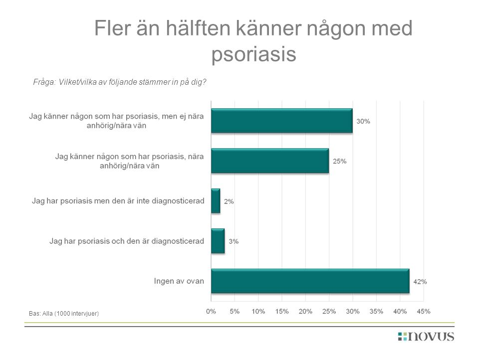 Fler än hälften känner någon med psoriasis Bas: Alla (1000 intervjuer) Fråga: Vilket/vilka av följande stämmer in på dig?