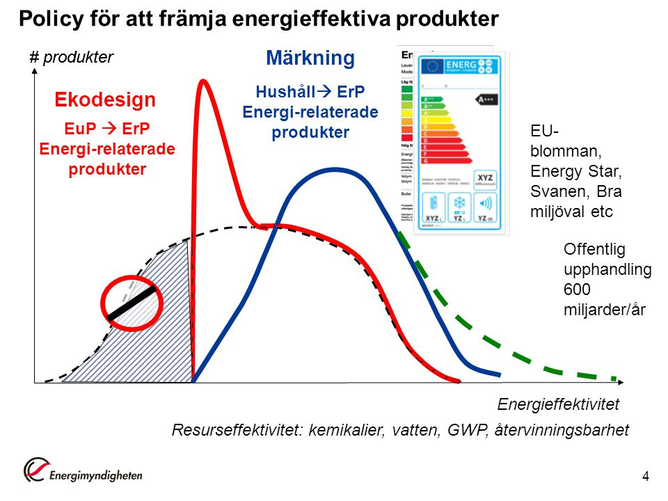 4 # produkter Energieffektivitet Ekodesign # produkter Märkning Resurseffektivitet: kemikalier, vatten, GWP, återvinningsbarhet EuP  ErP Energi-relaterade produkter Hushåll  ErP Energi-relaterade produkter Policy för att främja energieffektiva produkter Offentlig upphandling 600 miljarder/år EU- blomman, Energy Star, Svanen, Bra miljöval etc