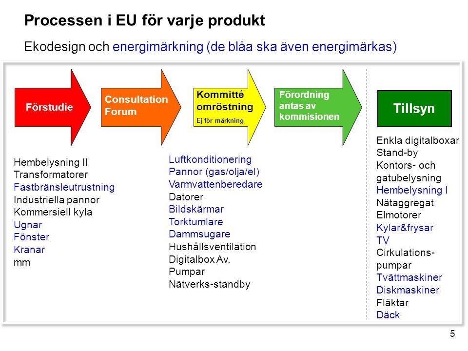 5 Processen i EU för varje produkt Ekodesign och energimärkning (de blåa ska även energimärkas) Förstudie Consultation Forum Kommitté omröstning Ej för märkning Förordning antas av kommisionen Tillsyn Hembelysning II Transformatorer Fastbränsleutrustning Industriella pannor Kommersiell kyla Ugnar Fönster Kranar mm Enkla digitalboxar Stand-by Kontors- och gatubelysning Hembelysning I Nätaggregat Elmotorer Kylar&frysar TV Cirkulations- pumpar Tvättmaskiner Diskmaskiner Fläktar Däck Luftkonditionering Pannor (gas/olja/el) Varmvattenberedare Datorer Bildskärmar Torktumlare Dammsugare Hushållsventilation Digitalbox Av.