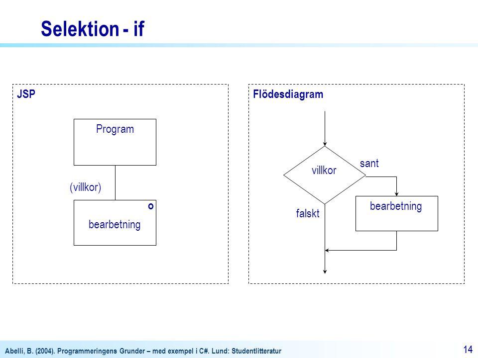 Abelli, B. (2004). Programmeringens Grunder – med exempel i C#. Lund: Studentlitteratur 14 FlödesdiagramJSP bearbetning Program o villkor sant falskt