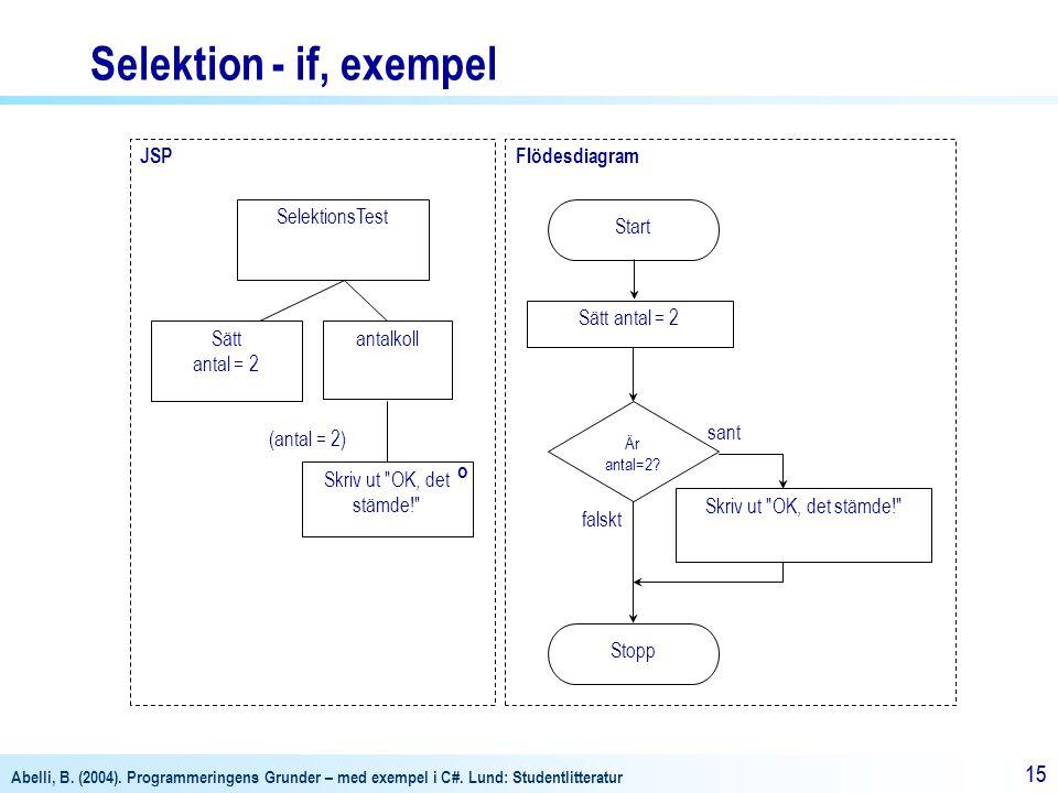 Abelli, B. (2004). Programmeringens Grunder – med exempel i C#. Lund: Studentlitteratur 15 Flödesdiagram Start Stopp Är antal=2? sant falskt Skriv ut