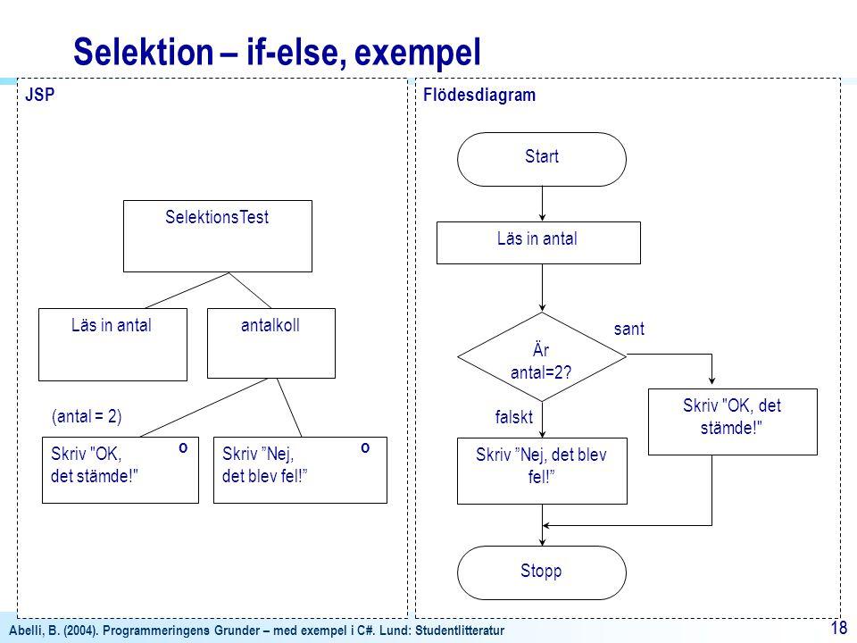 Abelli, B. (2004). Programmeringens Grunder – med exempel i C#. Lund: Studentlitteratur 18 JSP antalkoll SelektionsTest Skriv