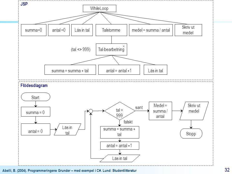 Abelli, B. (2004). Programmeringens Grunder – med exempel i C#. Lund: Studentlitteratur 32 Flödesdiagram JSP WhileLoop summa=0 Tal-bearbetning summa =