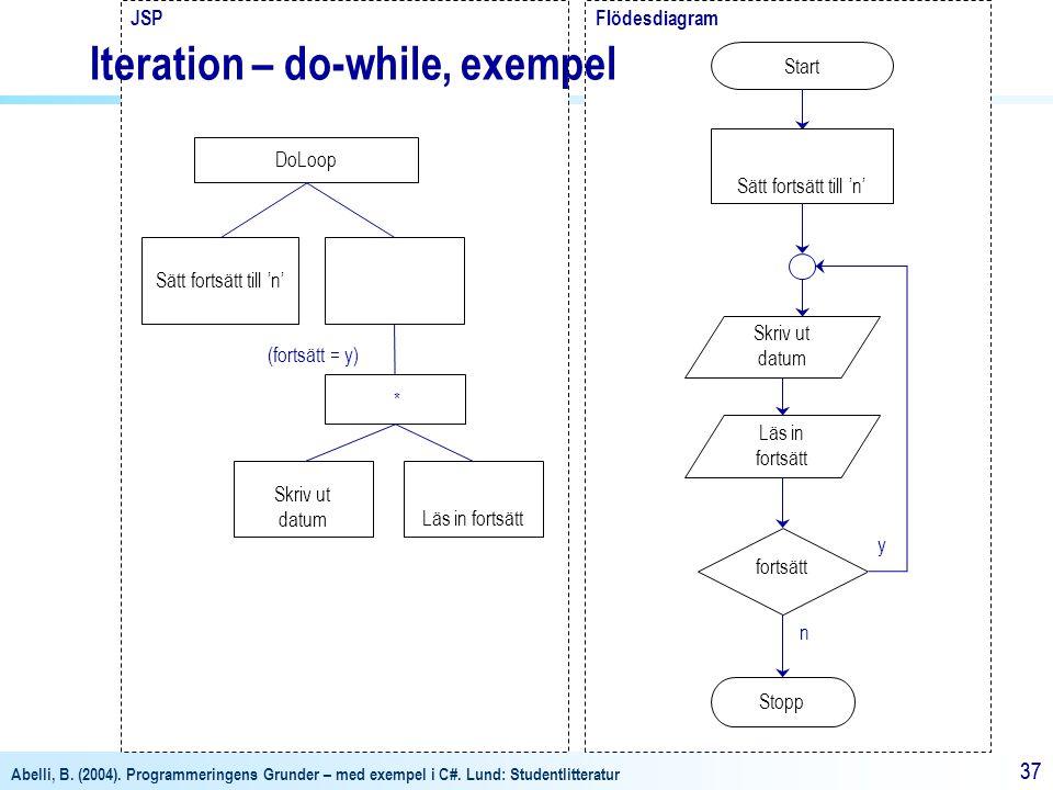 Abelli, B. (2004). Programmeringens Grunder – med exempel i C#. Lund: Studentlitteratur 37 FlödesdiagramJSP Start Stopp fortsätt Läs in fortsätt Sätt