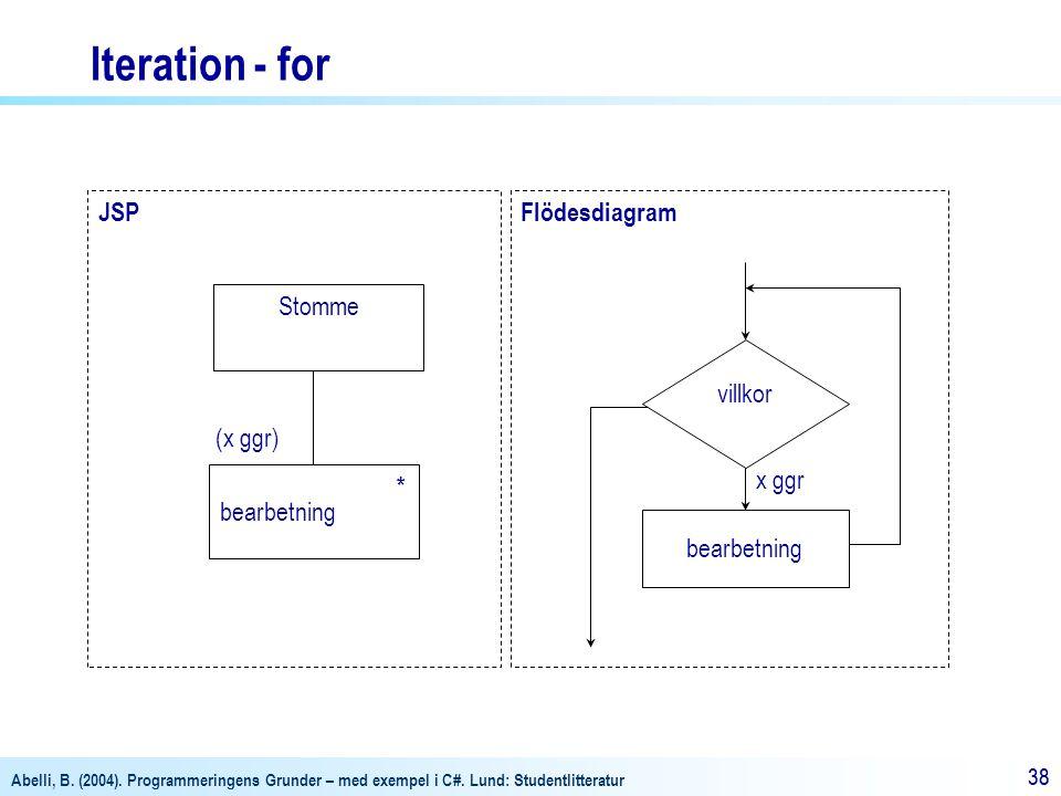 Abelli, B. (2004). Programmeringens Grunder – med exempel i C#. Lund: Studentlitteratur 38 Flödesdiagram villkor x ggr bearbetning JSP Stomme bearbetn