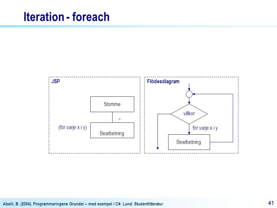 Abelli, B. (2004). Programmeringens Grunder – med exempel i C#. Lund: Studentlitteratur 41 JSP (för varje x i y) Stomme Bearbetning * Flödesdiagram vi