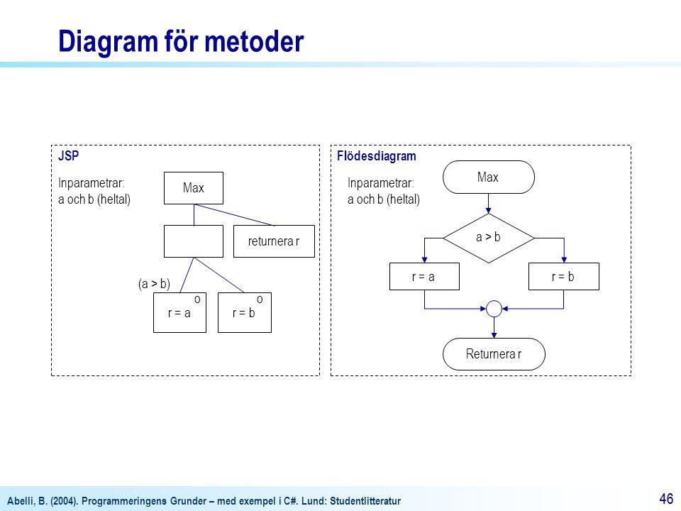 Abelli, B. (2004). Programmeringens Grunder – med exempel i C#. Lund: Studentlitteratur 46 JSP r = ar = b Inparametrar: a och b (heltal) oo (a > b) Fl