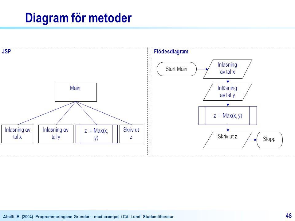 Abelli, B. (2004). Programmeringens Grunder – med exempel i C#. Lund: Studentlitteratur 48 JSPFlödesdiagram Main z = Max(x, y) Inläsning av tal x Inlä
