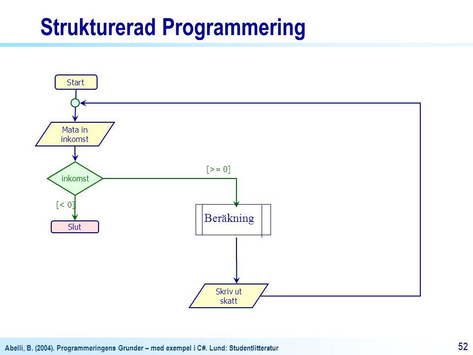 Abelli, B. (2004). Programmeringens Grunder – med exempel i C#. Lund: Studentlitteratur 52 Strukturerad Programmering [>= 0] Start Slut Mata in inkoms