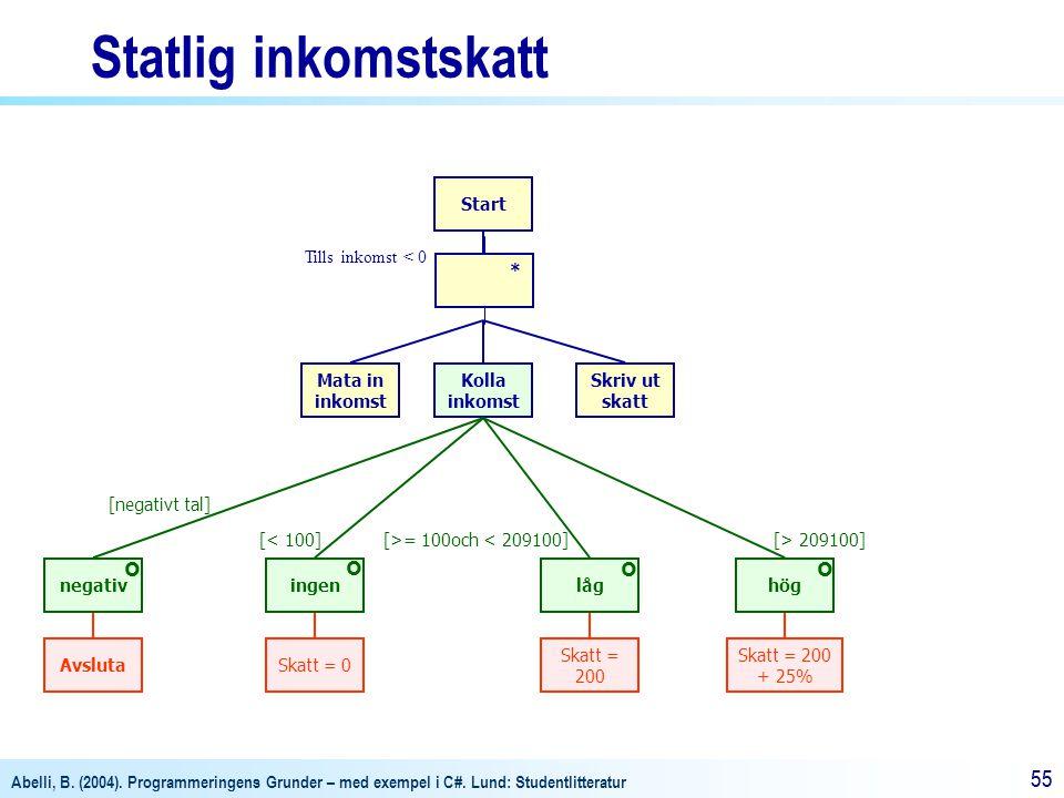Abelli, B. (2004). Programmeringens Grunder – med exempel i C#. Lund: Studentlitteratur 55 Statlig inkomstskatt Start Kolla inkomst Mata in inkomst Sk