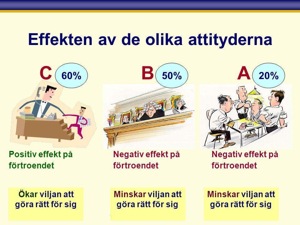 Skatteverket Effekten av de olika attityderna CB Minskar viljan att göra rätt för sig Ökar viljan att göra rätt för sig 50%60% Negativ effekt på förtr