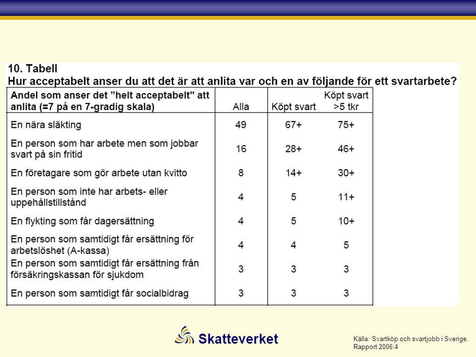 Skatteverket Källa: Svartköp och svartjobb i Sverige, Rapport 2006:4