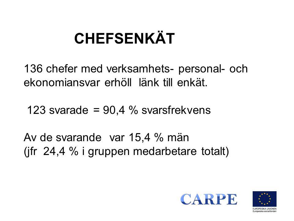 CHEFSENKÄT 136 chefer med verksamhets- personal- och ekonomiansvar erhöll länk till enkät. 123 svarade = 90,4 % svarsfrekvens Av de svarande var 15,4