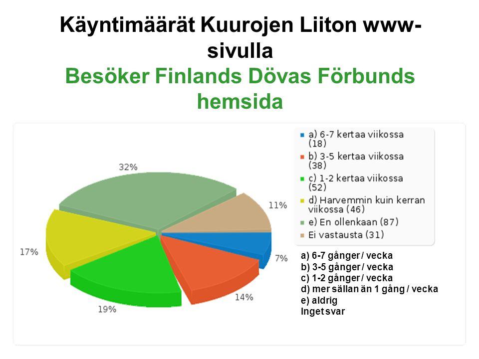 Käyntimäärät Kuurojen Liiton www- sivulla Besöker Finlands Dövas Förbunds hemsida a) 6-7 gånger / vecka b) 3-5 gånger / vecka c) 1-2 gånger / vecka d) mer sällan än 1 gång / vecka e) aldrig Inget svar