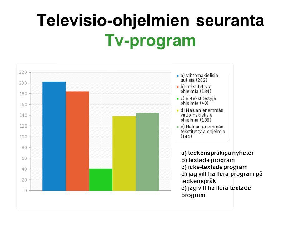 Televisio-ohjelmien seuranta Tv-program a) teckenspråkiga nyheter b) textade program c) icke-textade program d) jag vill ha flera program på teckenspråk e) jag vill ha flera textade program