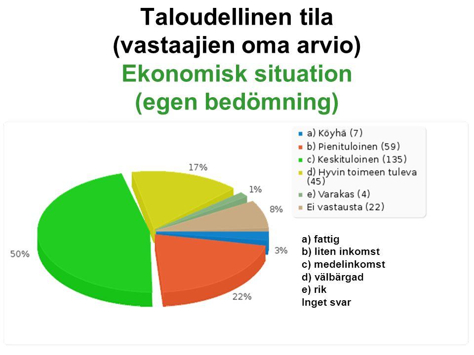 Taloudellinen tila (vastaajien oma arvio) Ekonomisk situation (egen bedömning) a) fattig b) liten inkomst c) medelinkomst d) välbärgad e) rik Inget svar